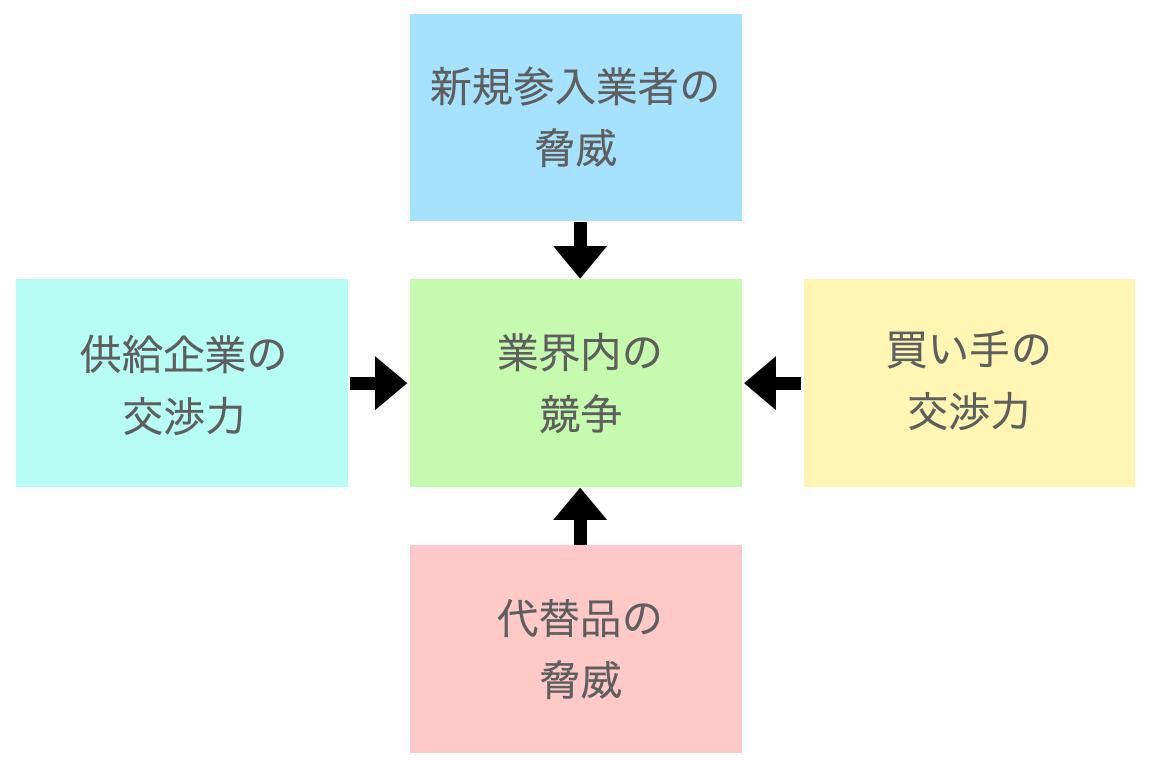 5フォース分析解説図