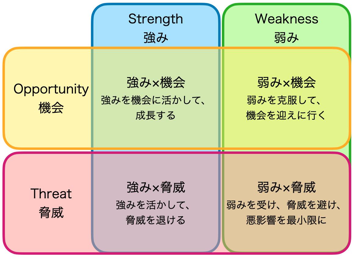 クロスSWOTの解説図