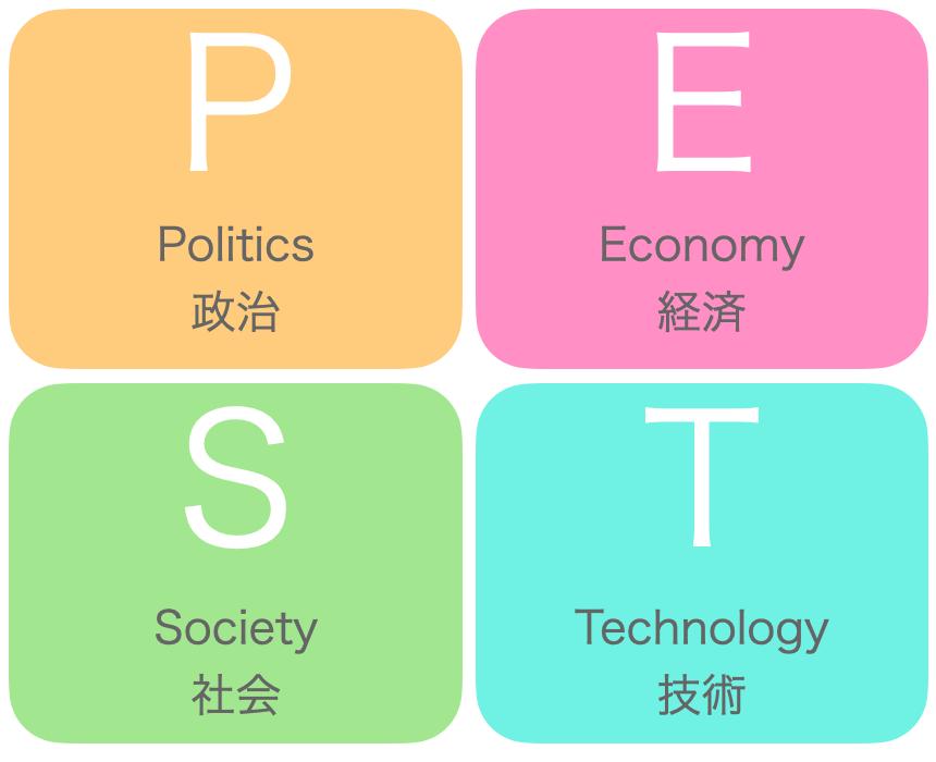 PEST分析解説図