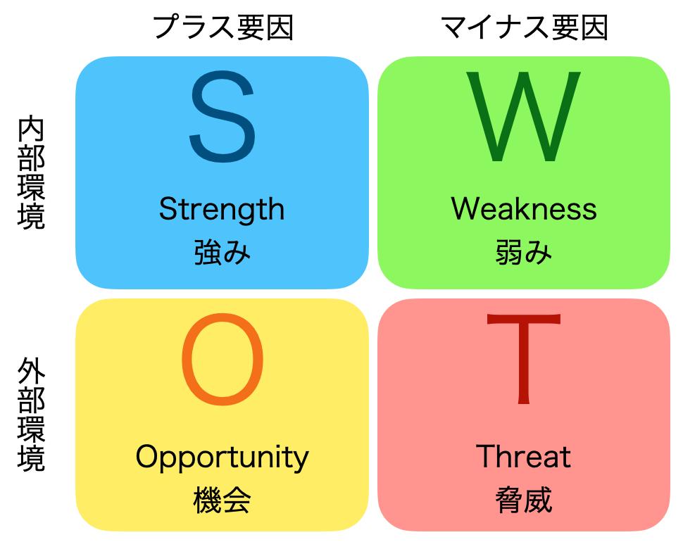 SWOT分析解説図