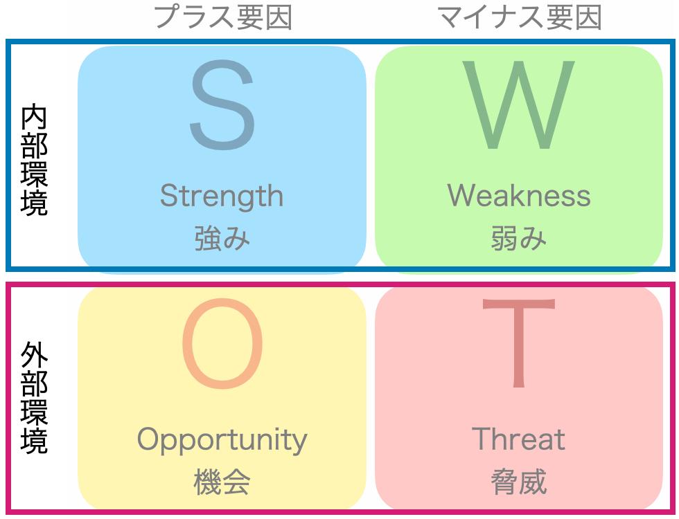SWOT横軸の説明