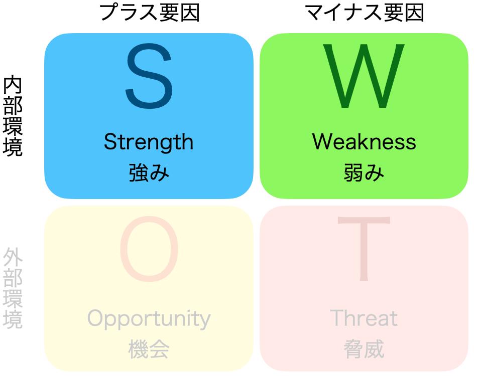 SWOT分析、内部環境分析