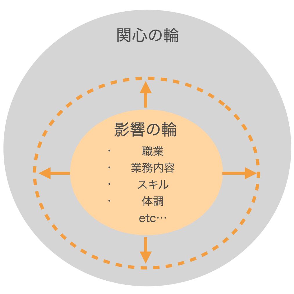 第1の習慣 主体的であるの解説図