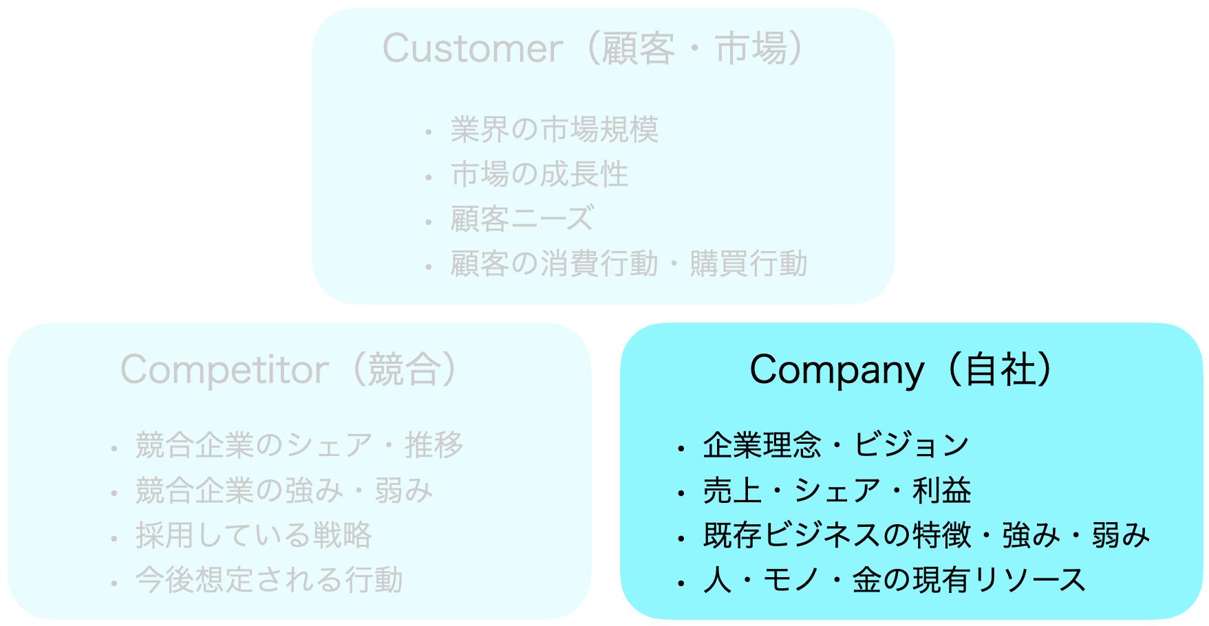 3分析:Company(自社)分析