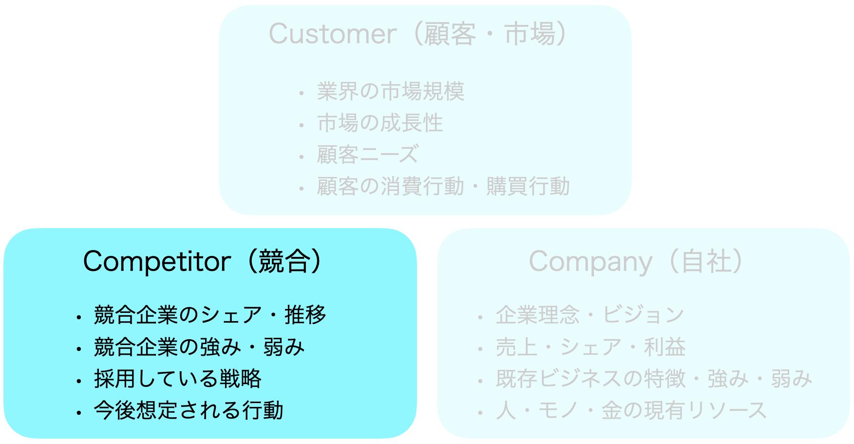 3C分析:Competitor(競合)分析