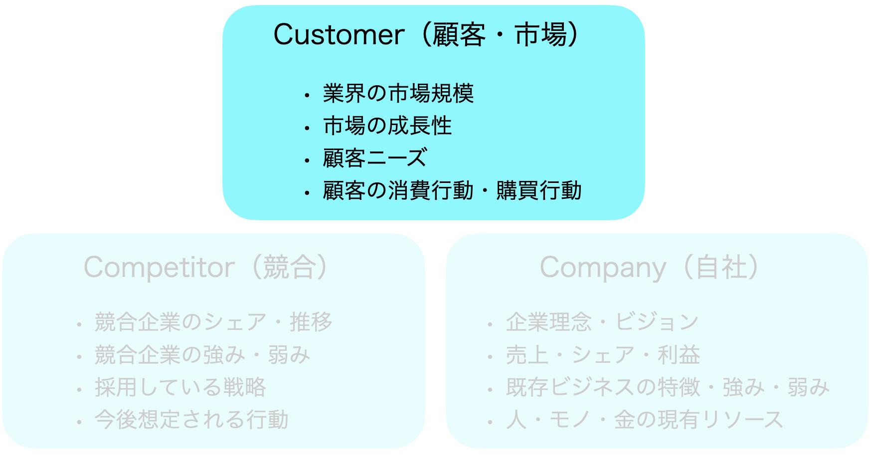 3C分析、Customer(顧客・市場)分析