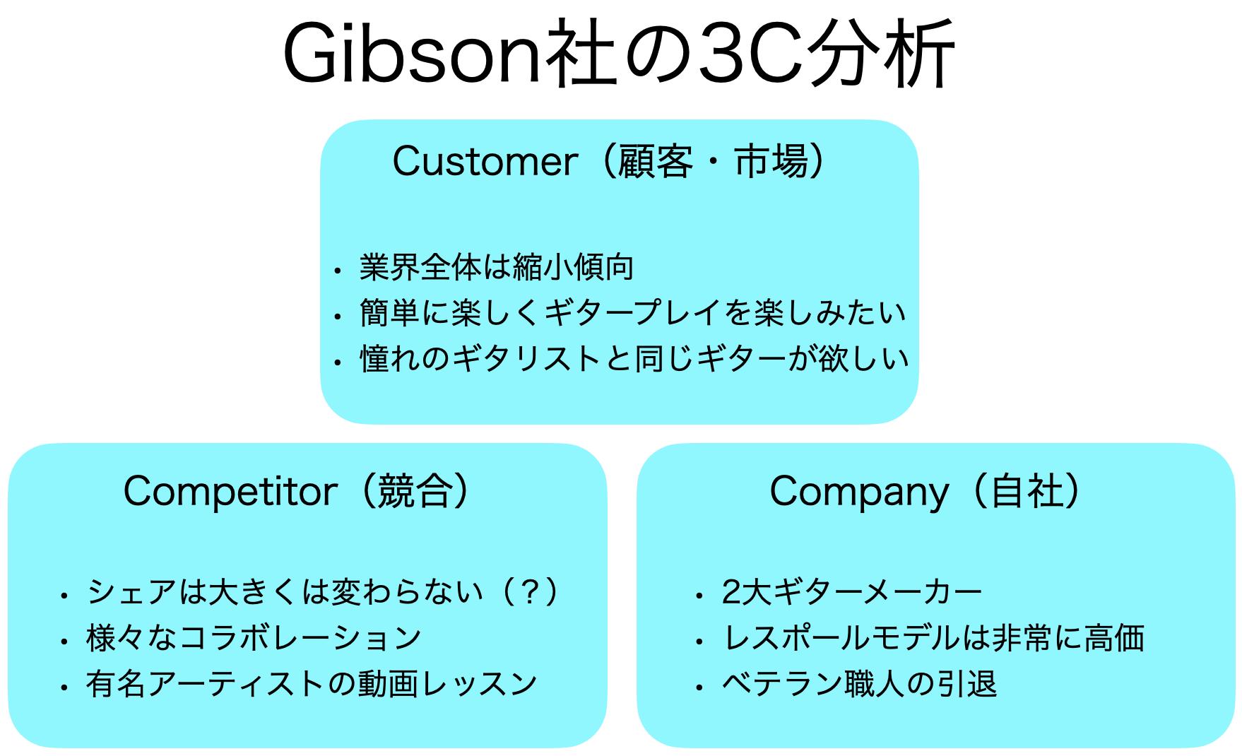 Gibson社3C分析