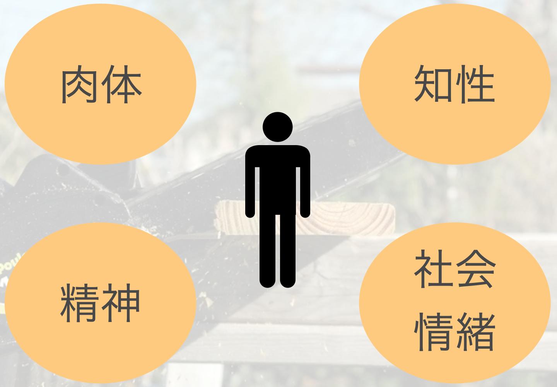 第7の習慣 刃を研ぐの解説図