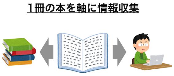 ルール②情報収集はは1冊の本を軸にする