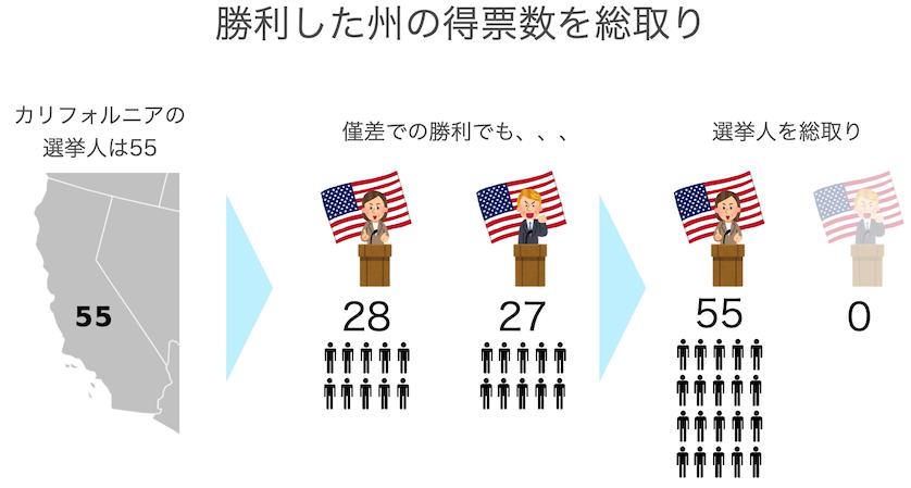 アメリカ大統領選挙得票数の仕組み解説図