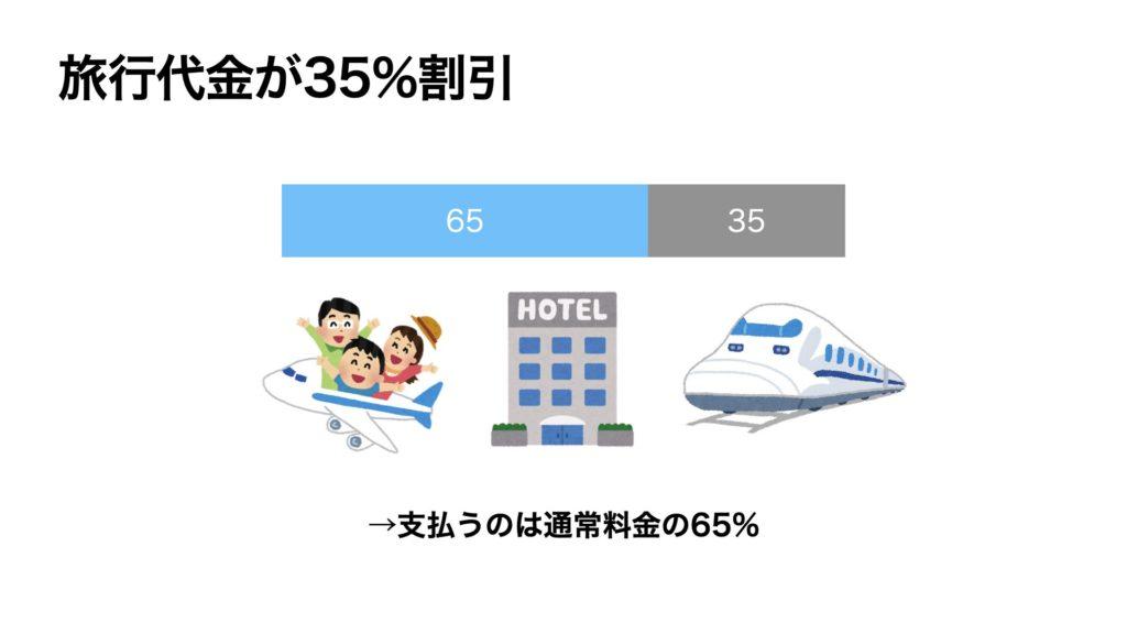 旅行代金が35%割引、支払うのは通常料金の65%
