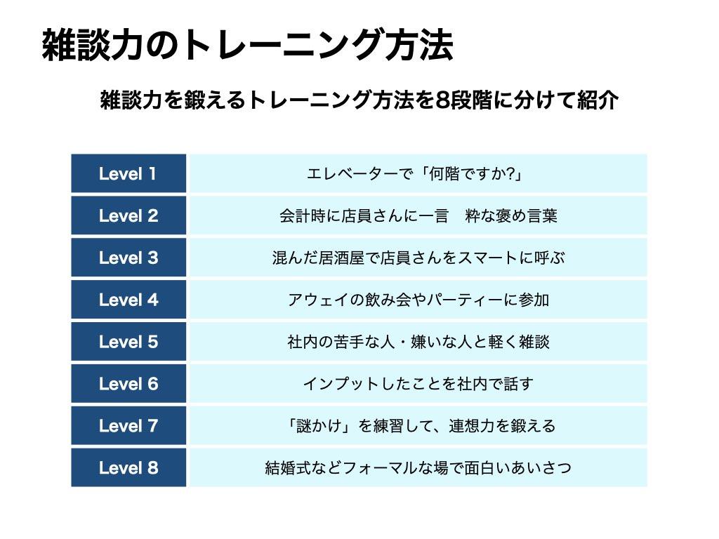 雑談力のトレーニング方法「Level1 エレベーターで「何階ですか?」と聞く」「 Level2 お会計のときに店員さんと一言話す+粋な褒め言葉」「Level3 混んだ居酒屋で店員さんをスマートに呼ぶ」「Level4 アウェイの飲み会やパーティーに参加する」「Level5 社内の苦手な人・嫌いな人と軽く雑談をする」「Level6 インプットしたことを社内で話す、ウケる社内スピーチを考える」「Level7 「謎かけ」を練習、連想力を鍛える」「Level8 結婚式などフォーマルな場で、おもしろい乾杯のあいさつをする」