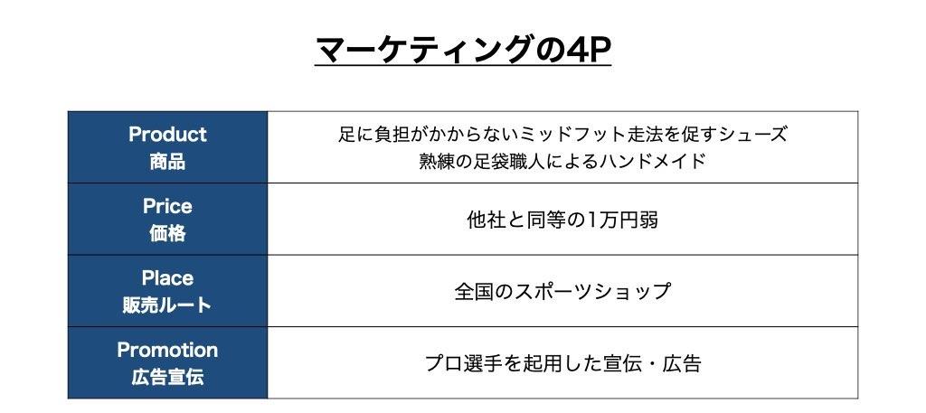 マーケティングの4P解説図