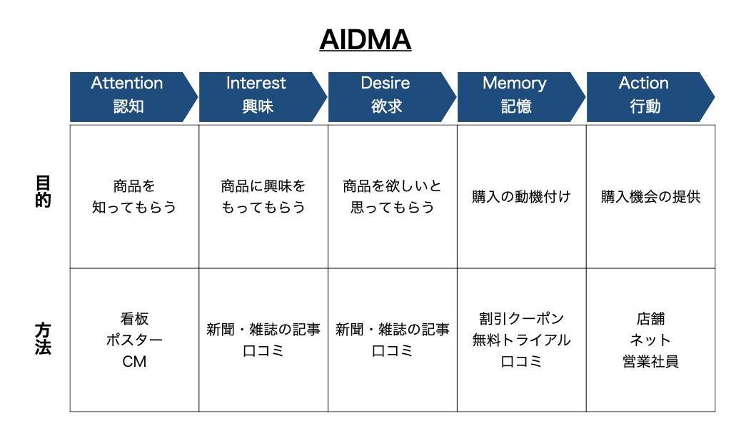 AIDMAの解説図