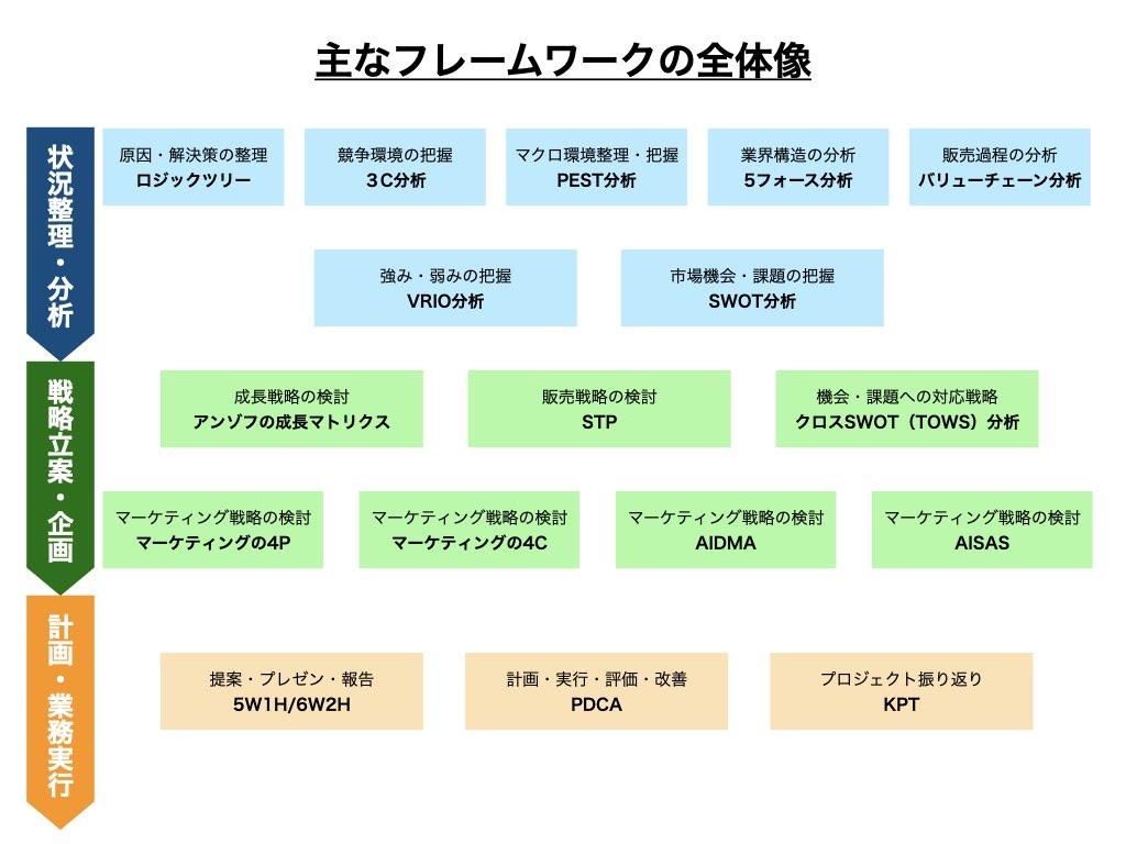 主なフレームワークの全体像