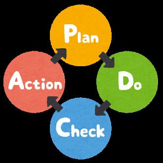 PDCAの解説図