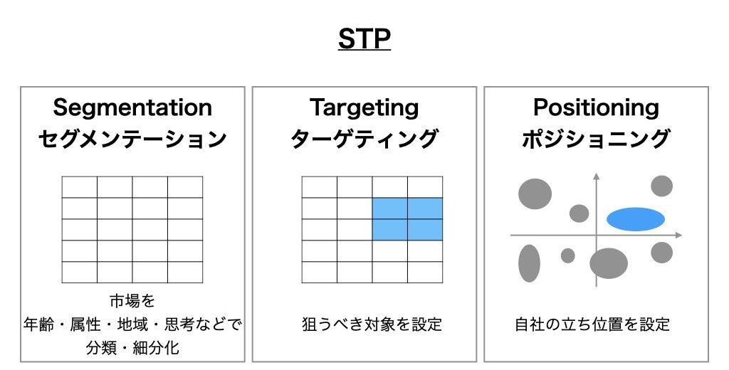 STP解説図