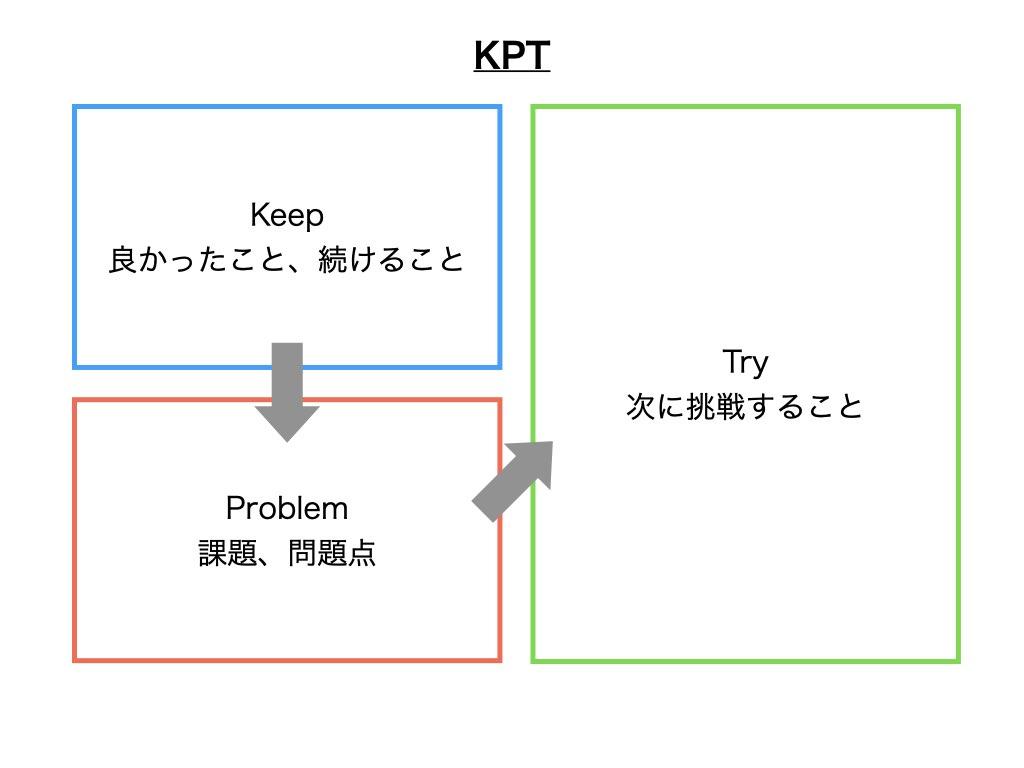 KPTの解説図
