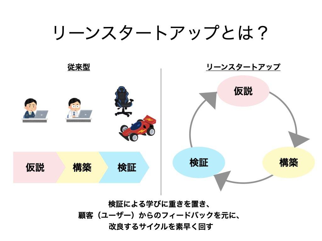 リーンスタートアップは、顧客からのフィードバックを元に改良するサイクルを素早く回す