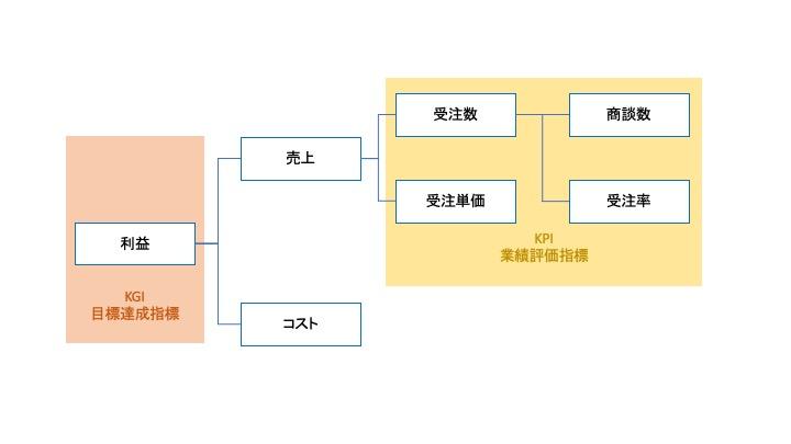 KPIツリー解説図