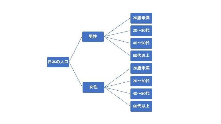 ロジックツリーの解説図